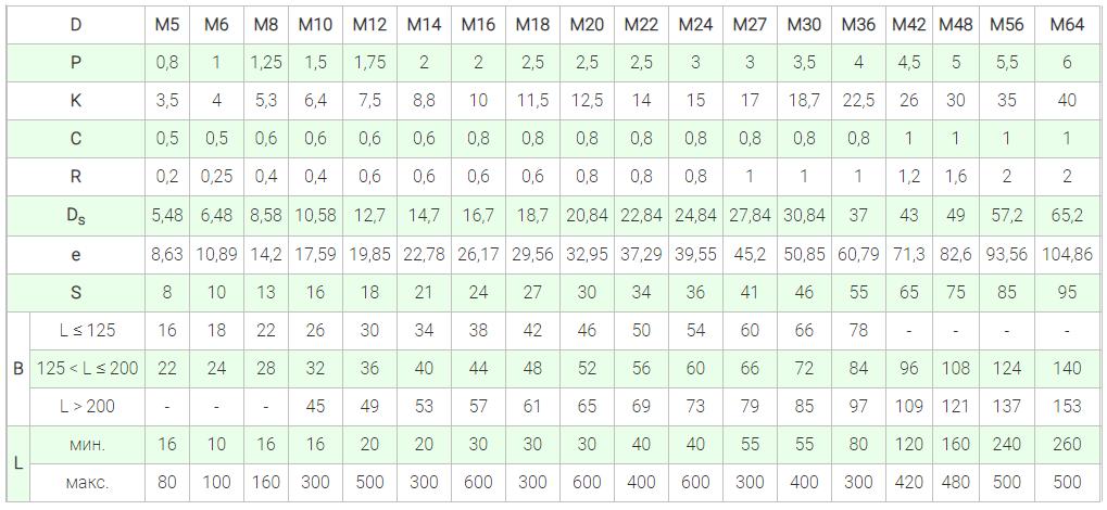ISO 4016 болты имеют шестигранную головку, неполную метрическую резьбу