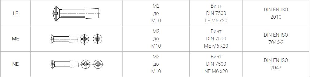 DIN 7500 Винты резьбовыдавливающие Taptite метрическая резьба.