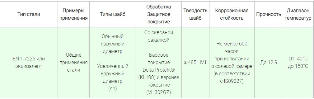 характеристики стопорных шайб Nord-Lock X-серии, углеродистая сталь